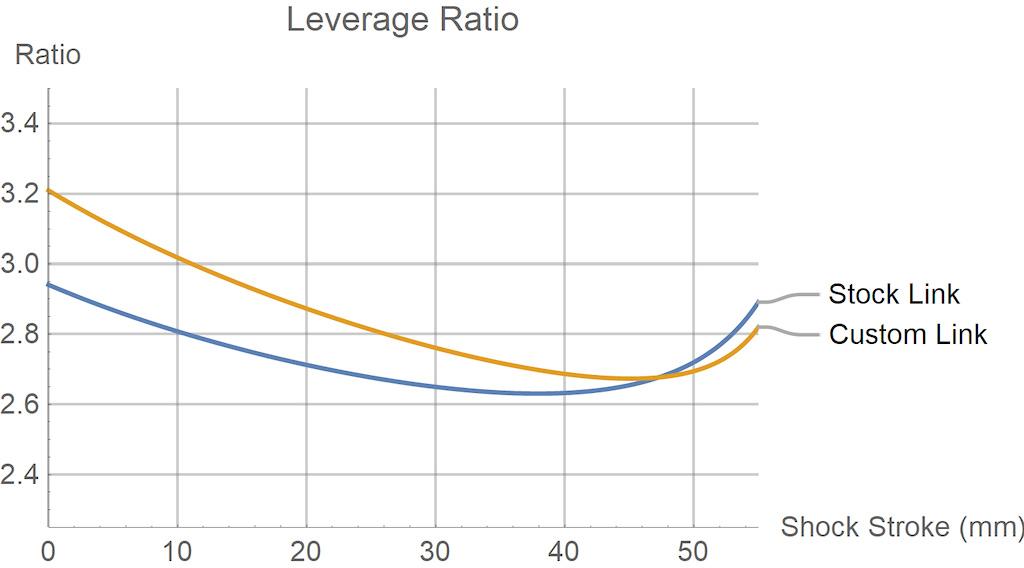 Bronson LT leverage curve