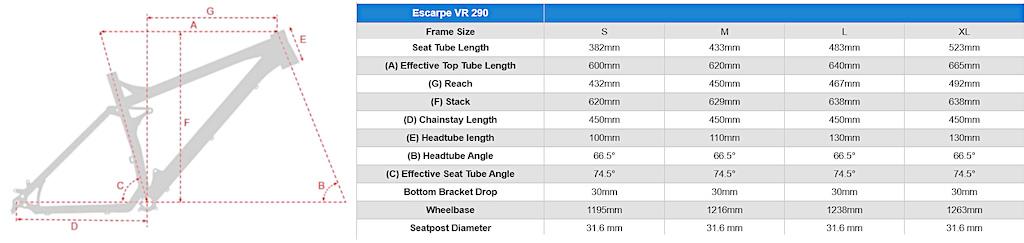 Vitus Escarpe 29 VR geometry
