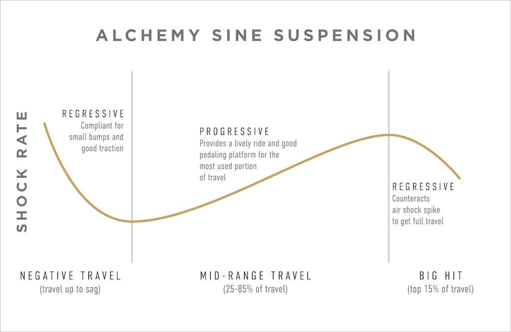 Sine suspension graph