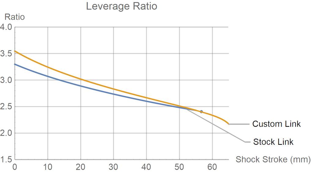 Megatower leverage ratio comparison