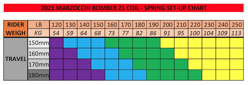 Marzocchi Z1 Coil