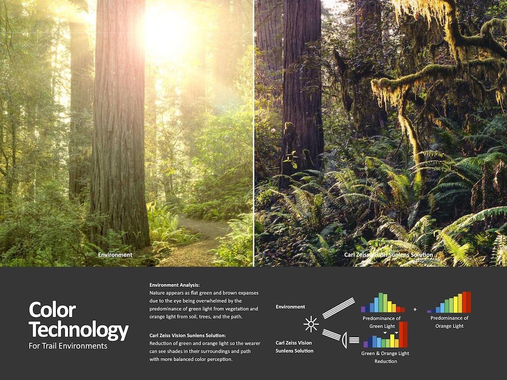 Zeiss Colour Technology