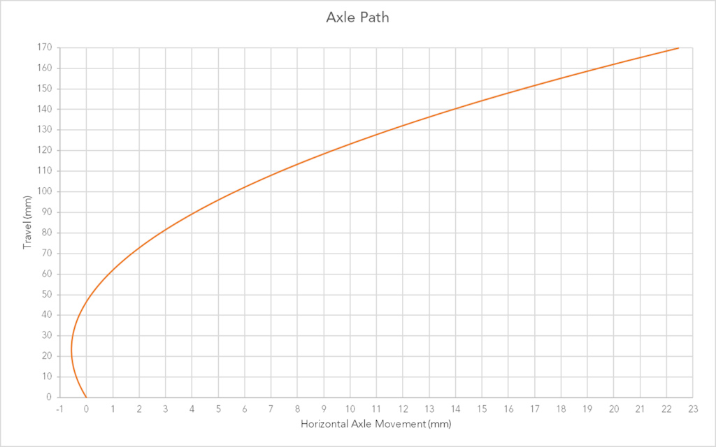 GD Axle Path