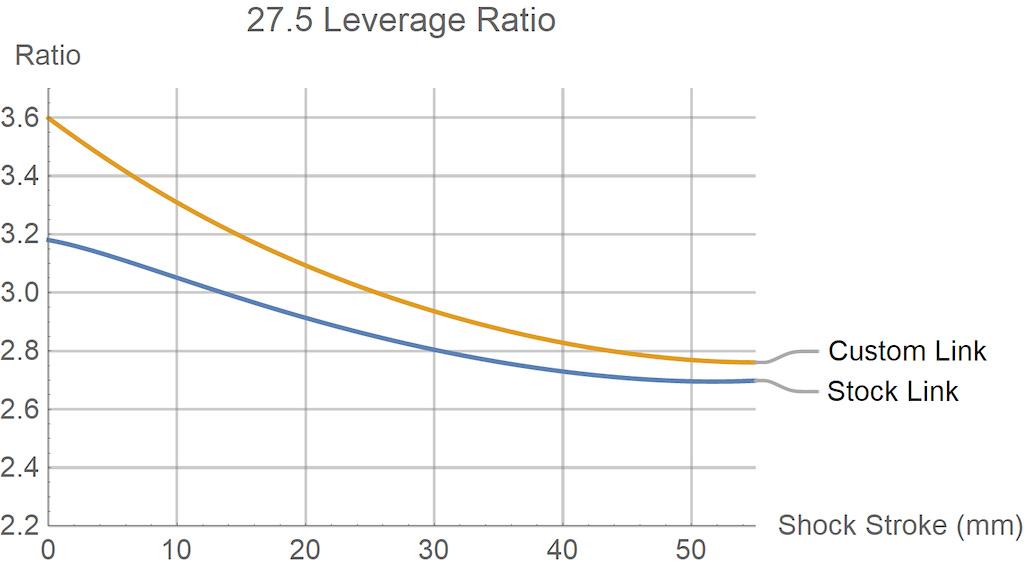 27.5 Stumpjumper leverage curve