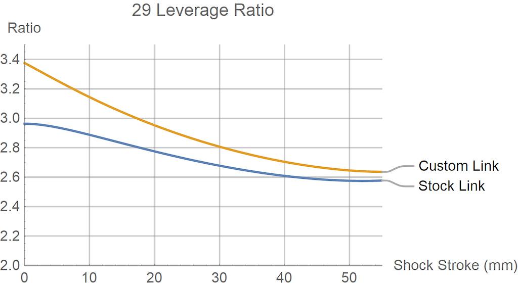 29 Stumpjumper leverage curve