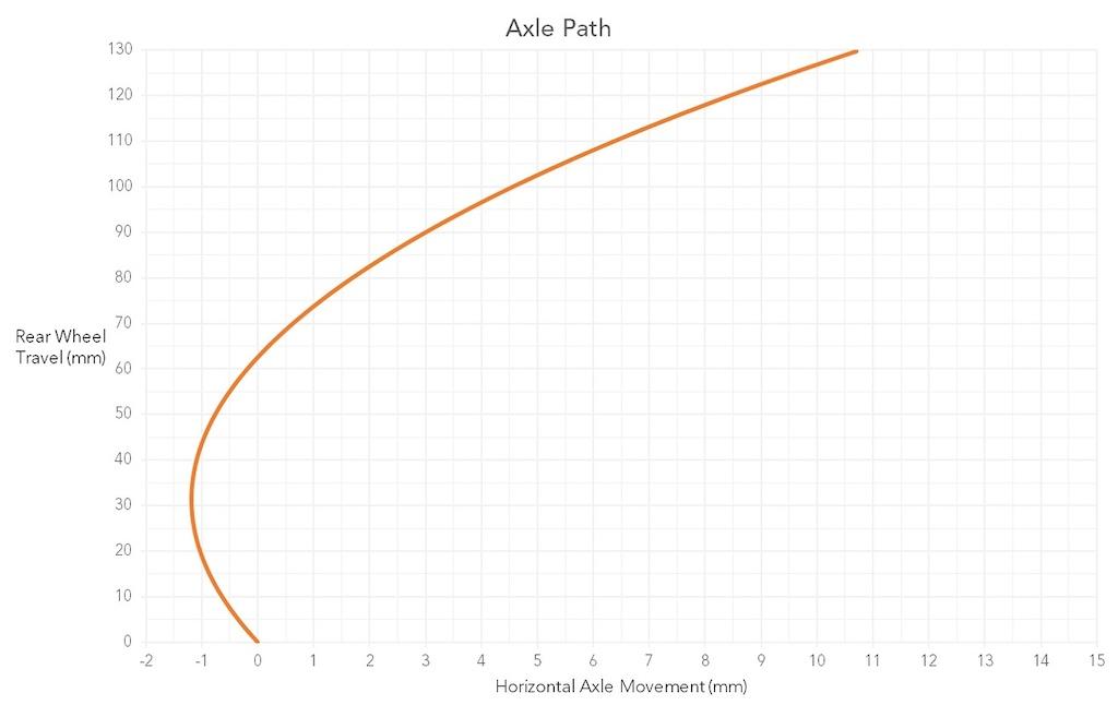 Commencal Meta TR Axle Path