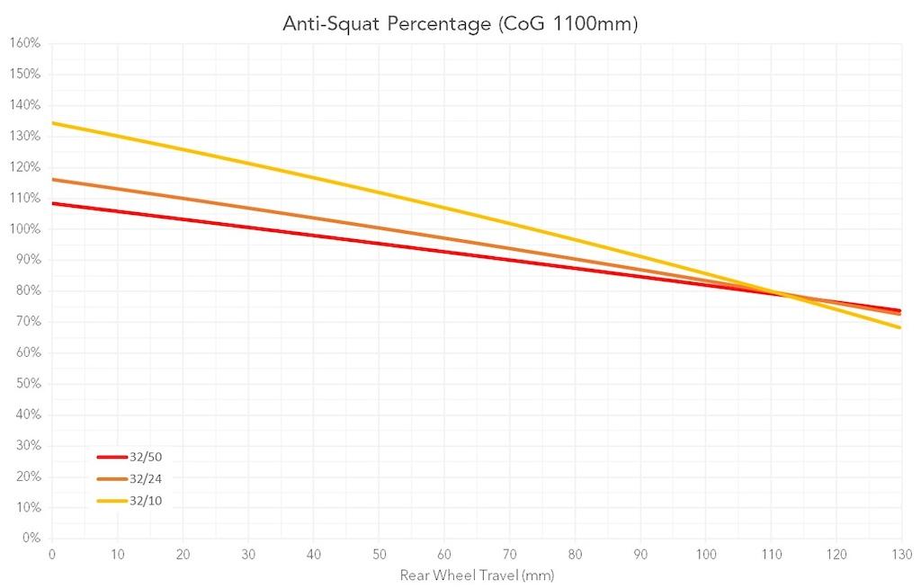 Commencal Meta TR Anti-Squat