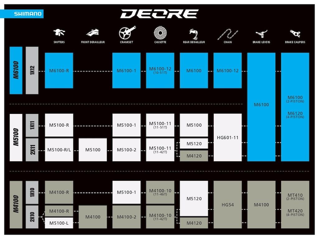 Shimano Deore M6100 M5100 amp M4100 line up