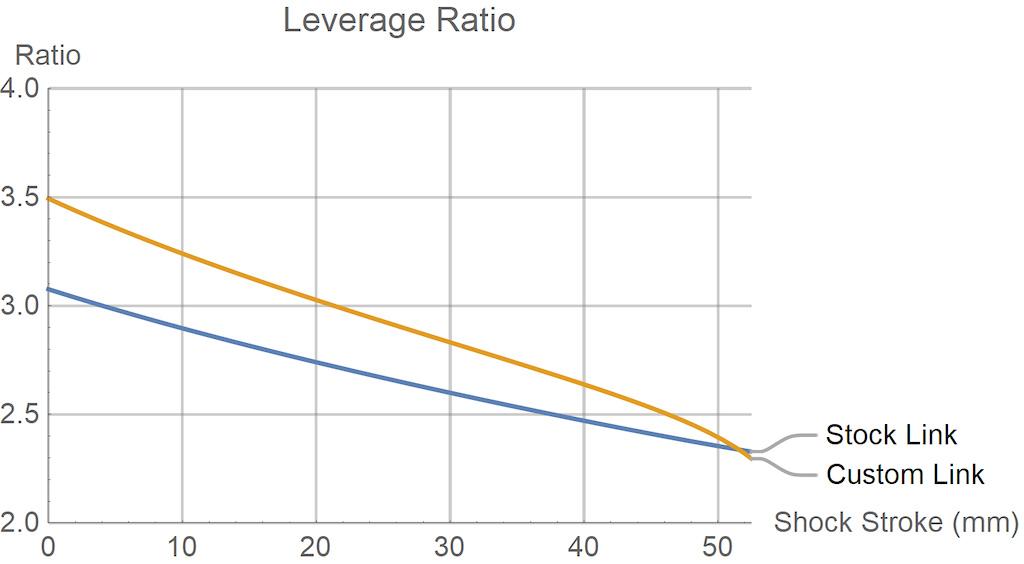 Hightower LT leverage curves