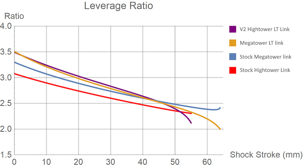 Santa Cruz 29er leverage curve comparison