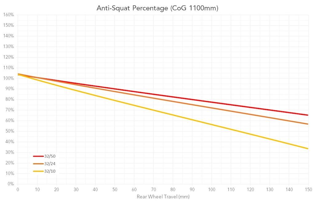 2020 Norco Sight Anti-Squat