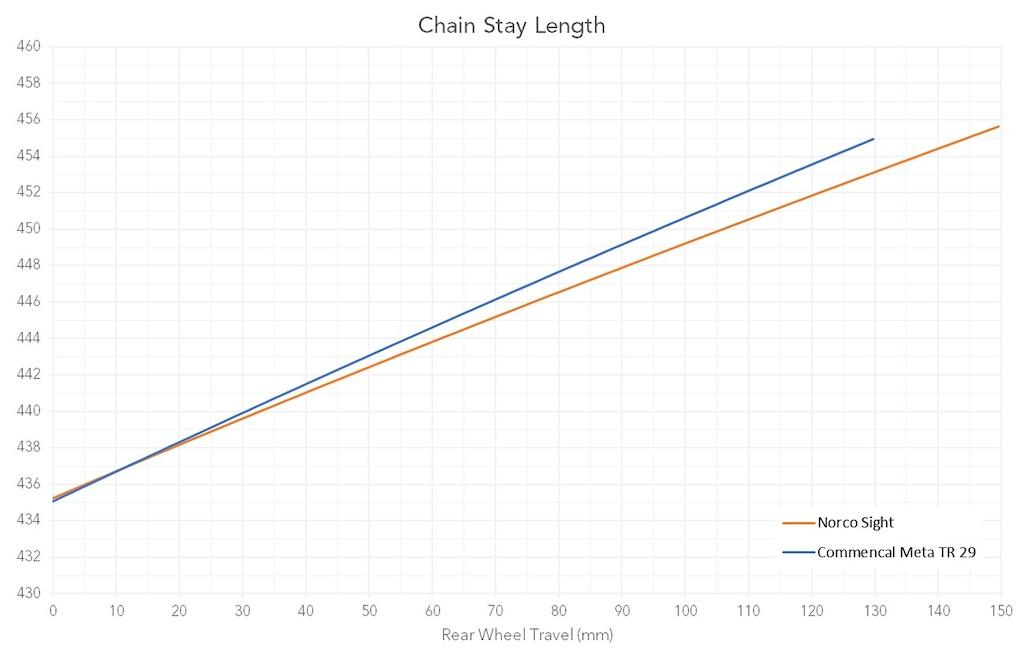 Chain Stay Length vs Travel