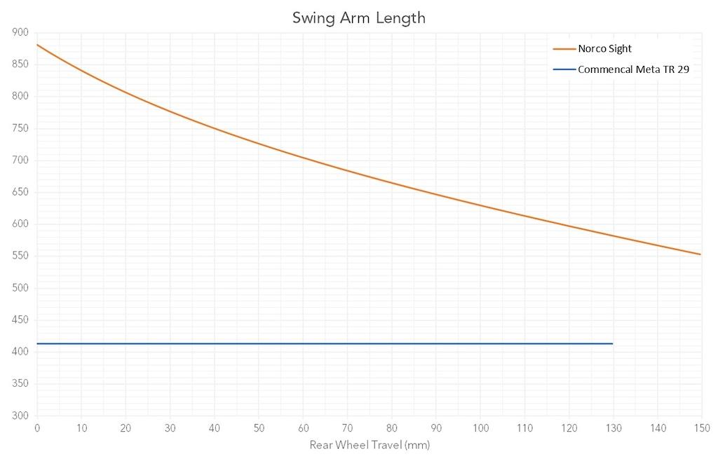 Swing Arm Length vs Travel