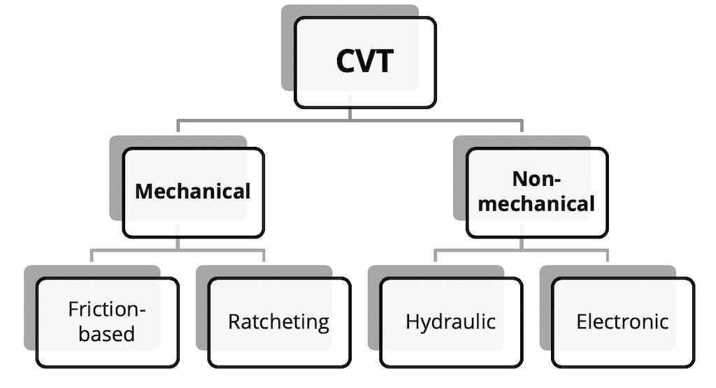 CVT types