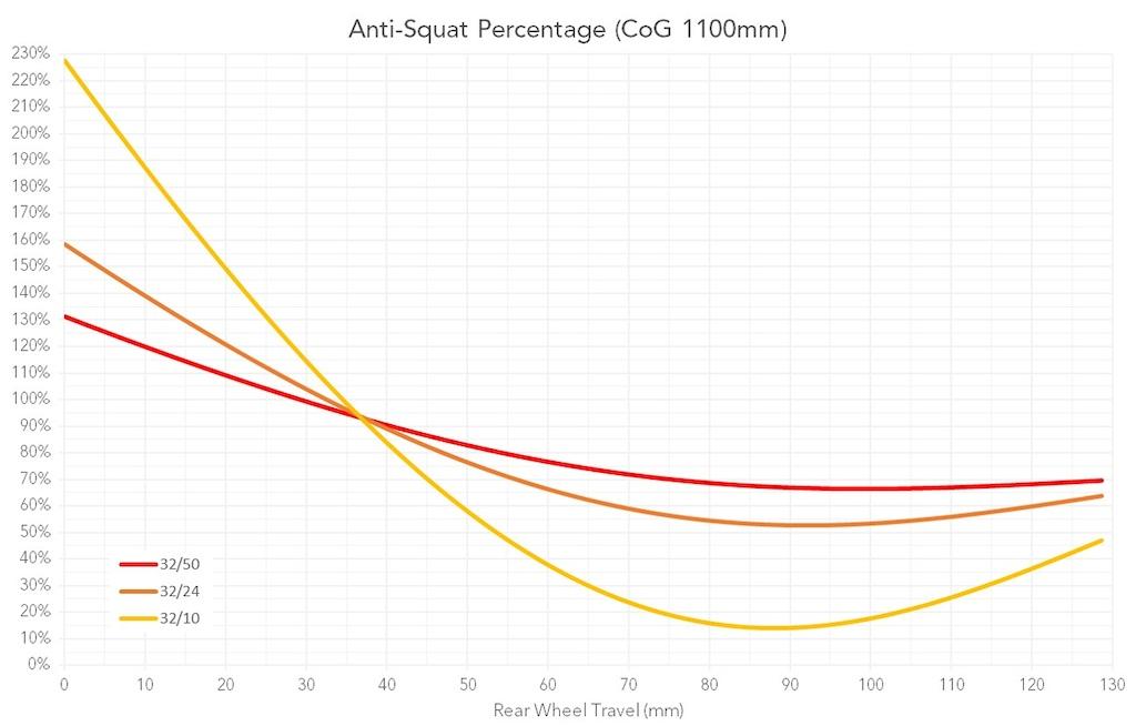 Behind the Numbers Unno Dash Anti-Squat