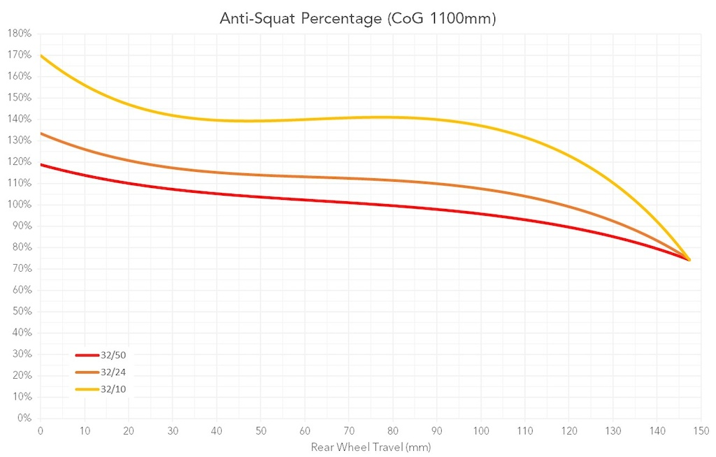 Behind the Numbers Ibis Ripmo V2 Anti-Squat