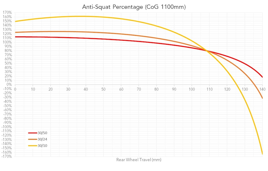Behind the Numbers Yeti SB140 Anti-Squat