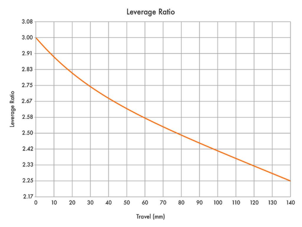 Bike Check Evan Turpen - Leverage Ratio