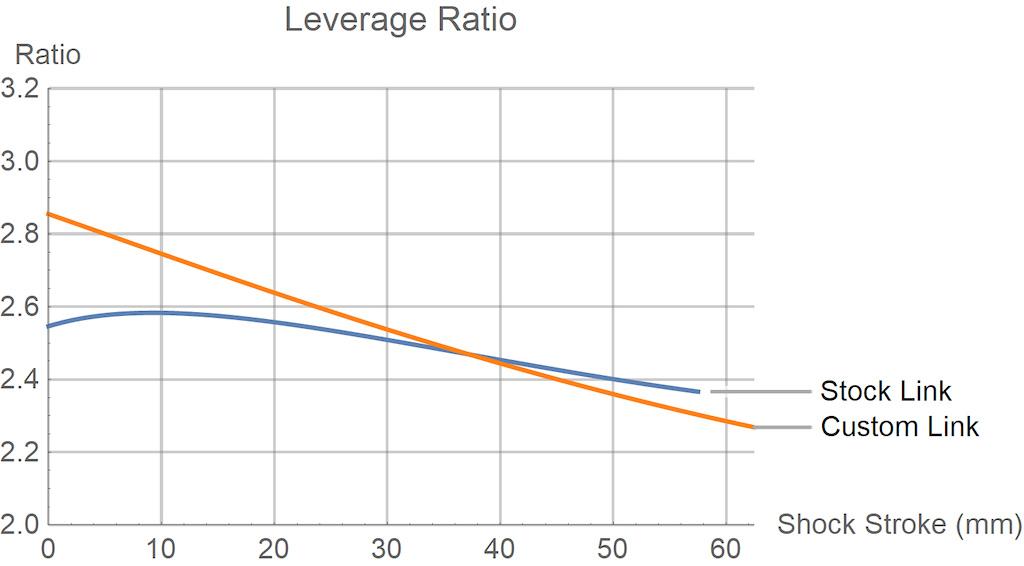 Sentinel leverage curve comparison