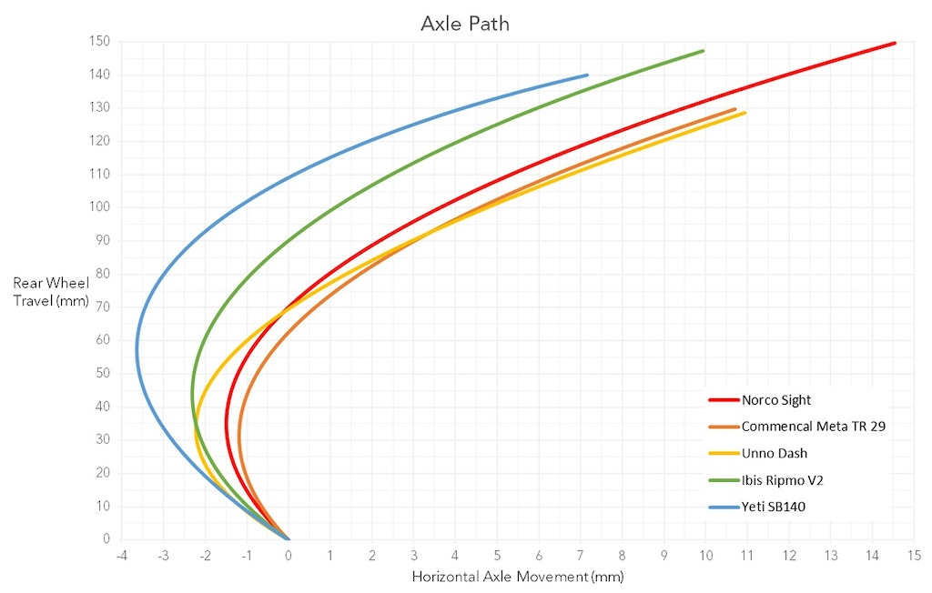 Behind the Numbers Trail Round Up Axle Path