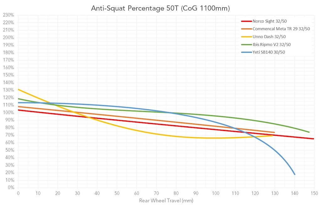 Behind the Numbers Trail Round Up Anti-Squat 50T