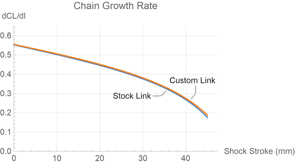 Tallboy chain growth rate