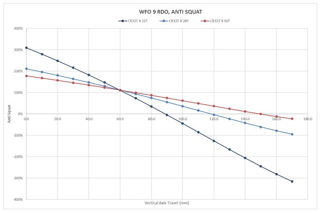 2022 Niner WFO 9 RDO