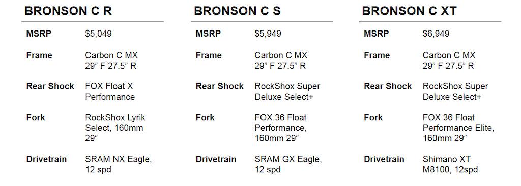 Santa Cruz Bronson