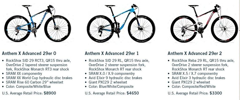 Anthem X  Advanced  29er 0, 1 and 2