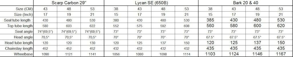 KTM scarp Lycan and Bark geometry