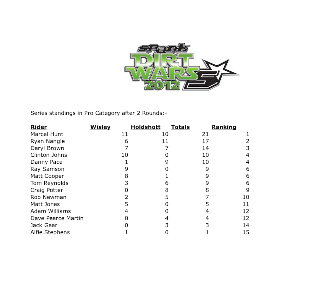 Pro series standings after 2 rounds