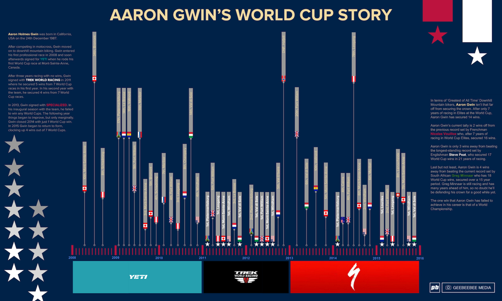 Aaron Gwin s World Cup Story Infographic Copyright geebeebee media
